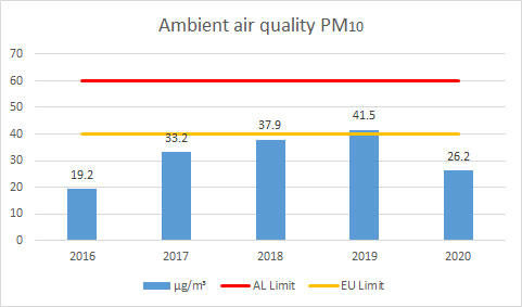 Ambient-air-quality-PM10