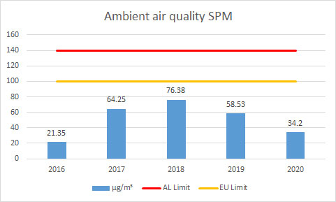 Ambient-air-quality-SPM