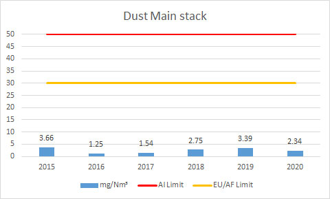 Dust-Main-stack