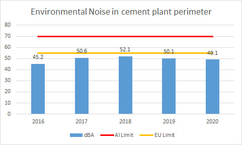 Environmental-Noise-in-cement-plant-perimeter