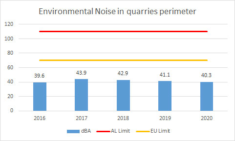 Environmental-Noise-in-quarries-perimeter