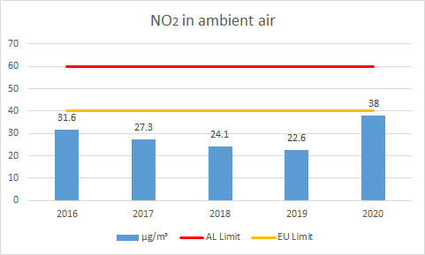 NO2-in-ambient-air