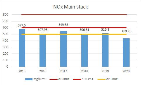 NOX-Main-stack