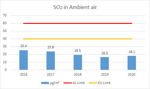 SO2-in-Ambient-air