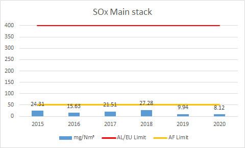 SOX-Main-stack